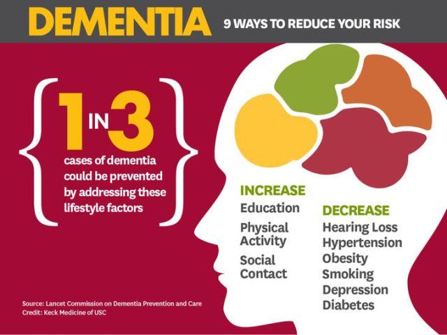 dementia-prevention-strategies